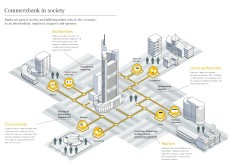 Schematic diagram of Commerzbank's roles in society