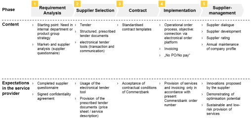 Structured_Procurement_Process_within_Commerzbank_engl