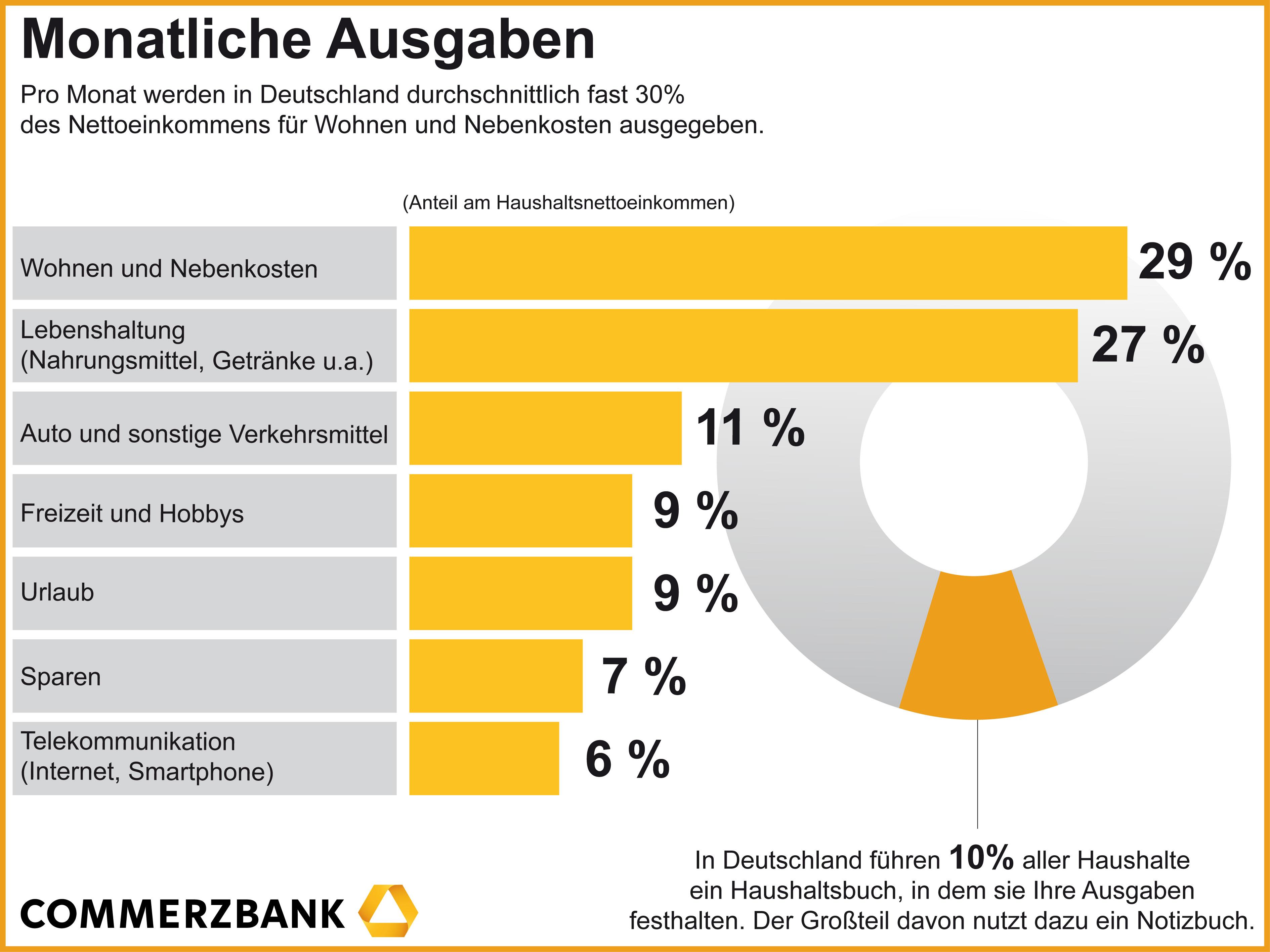 Commerzbank Ag Presseinformationen