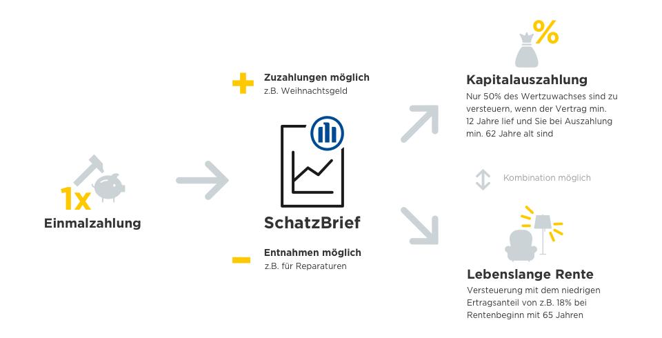 Allianz Schatzbrief Perspektive Verbraucherzentrale